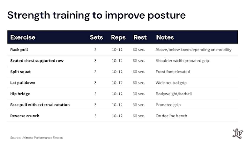 A list of resistance exercises that can help improve posture.
